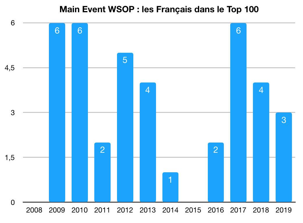 Top 100 FR