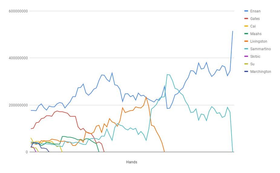 Chart TF